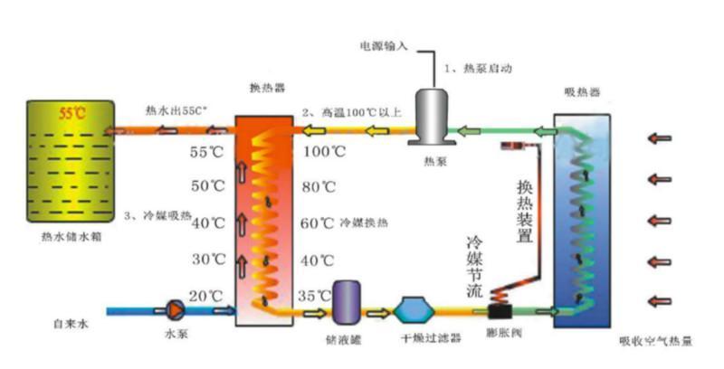 图文详解空气能采暖工作原理