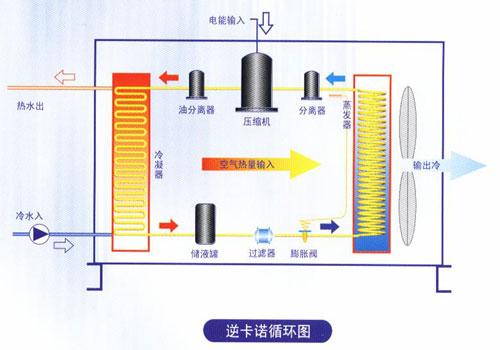 图解空气能采暖系统工作原理