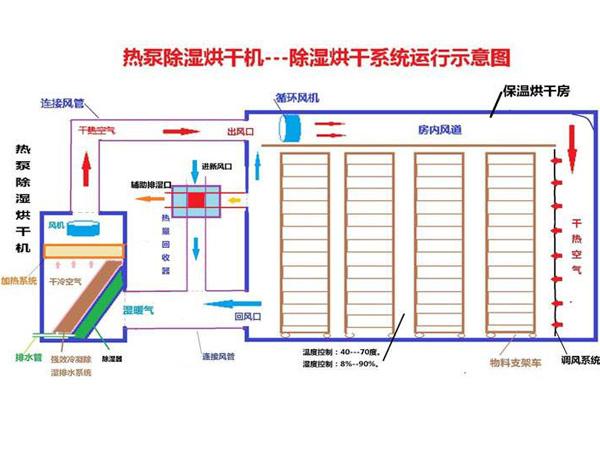 简易烘干房设计图