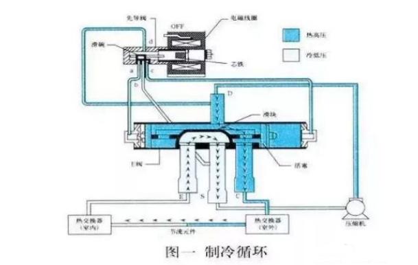 空气能热泵中,四通阀的结构和工作原理
