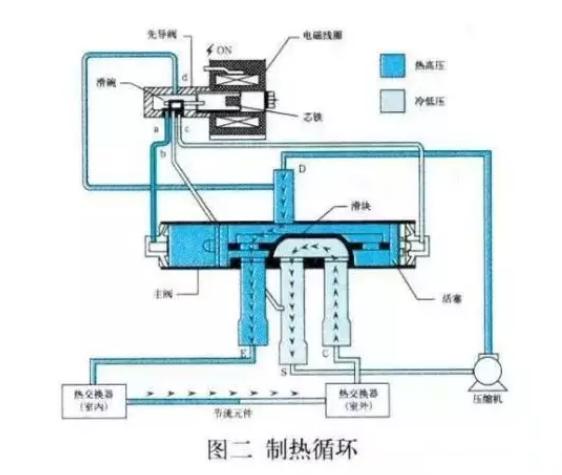空气能热泵,四通阀的结构和工作原理